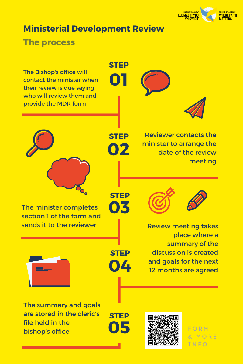 Ministry Area Infographic: The review process