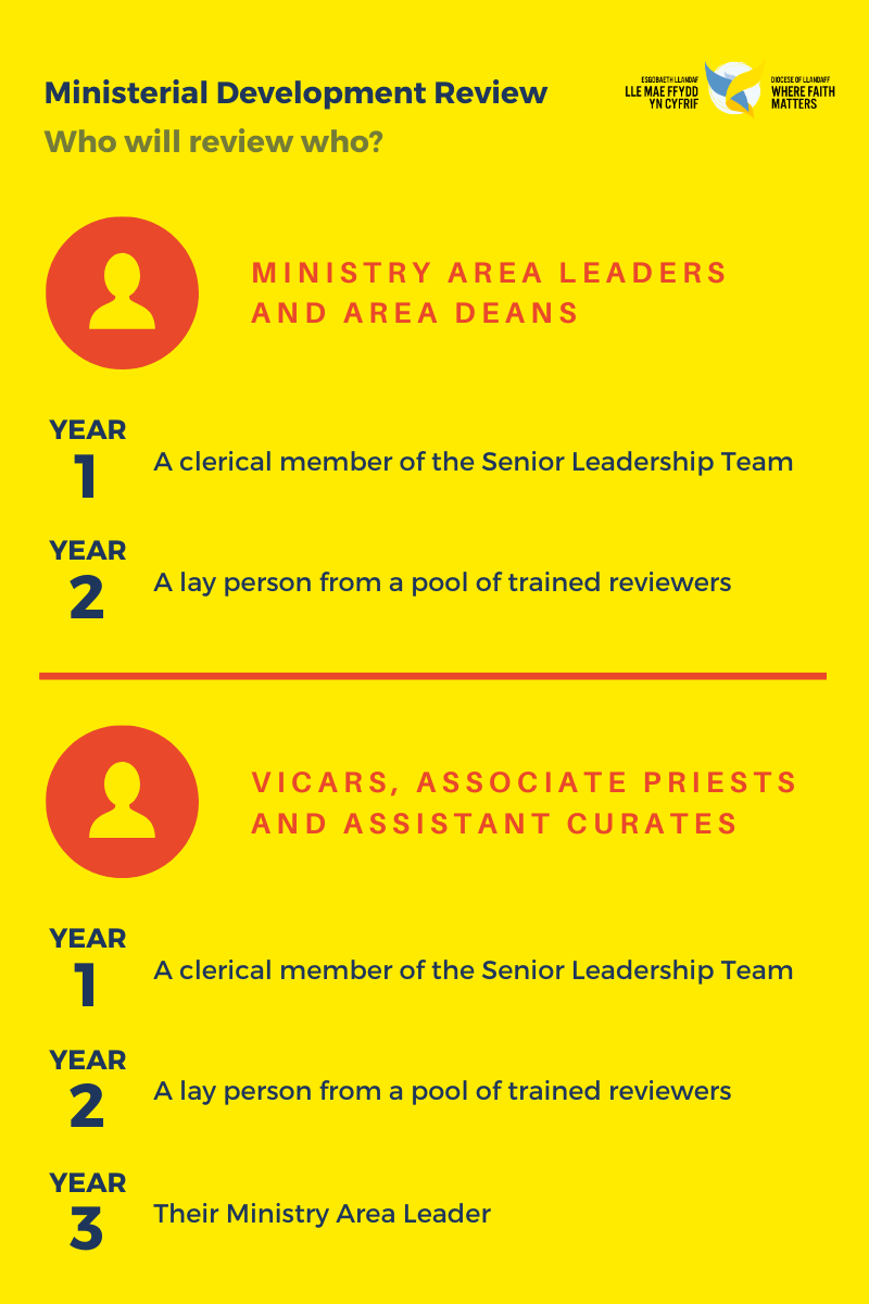 Ministry Area Infographic: Who Will Review Who?